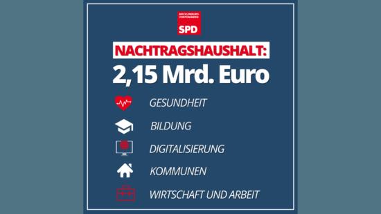 SPD MV Nachtragshaushalt