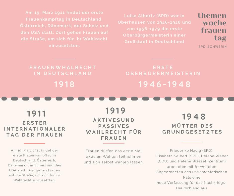 Zeitstrahl Frauenrechte SPD 1